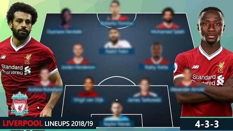Đội hình chơi của Liverpool mùa giải 2018/19