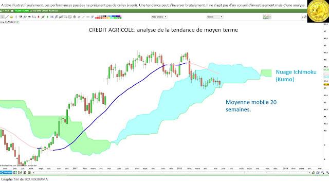 #creditagricole $aca analyse technique [23/05/18]