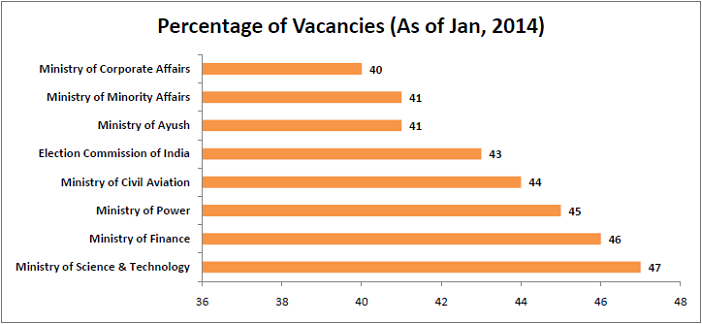 interesting-statistics-from-the-7th-pay-commission-report_percentage-of-vacancies