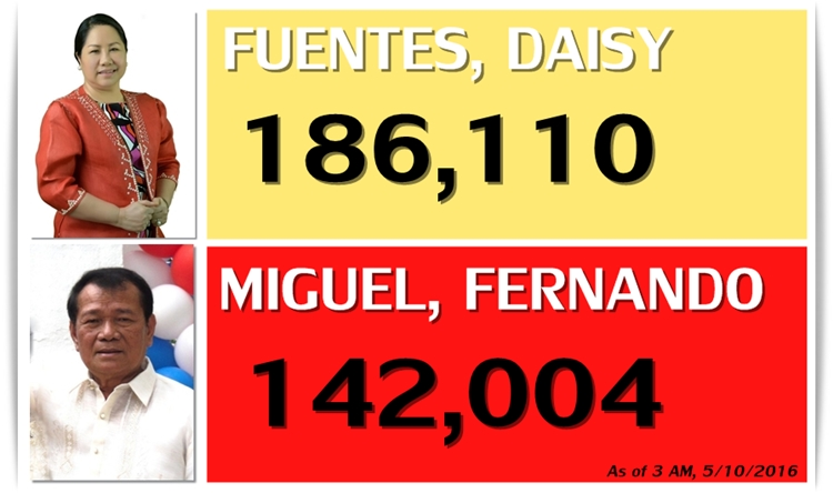 ELECTION WATCH: Fuentes still ahead over Miguel