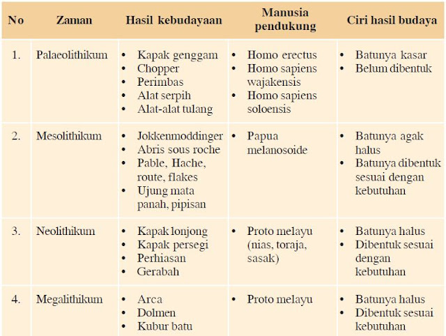 Perbedaan Karakteristik Zaman Batu