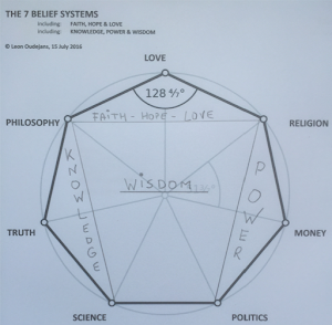 7 Belief systems: Love, Money, Philosophy, Politics, Religion, Science and the Truth