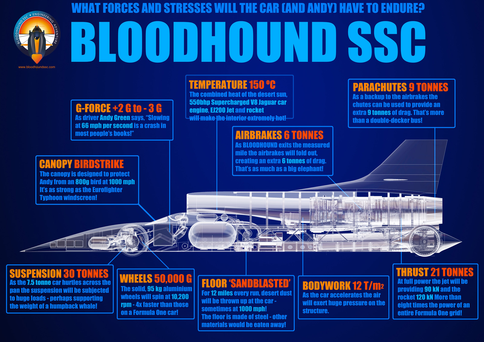 Bloodhound Ssc Going For World Land Speed Record In