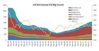 "Oil Rigs: ""Smallest four week add since last year"""