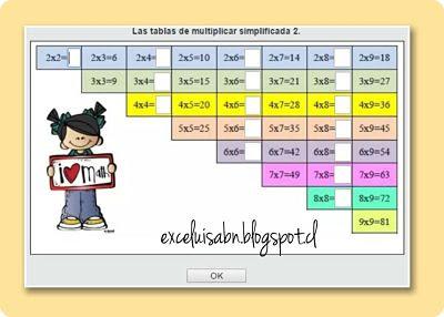 Las tablas de multiplicar simplificas.