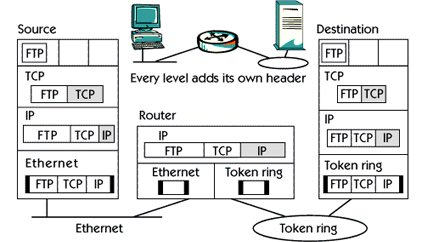 What is TCP/IP traffic flow ?