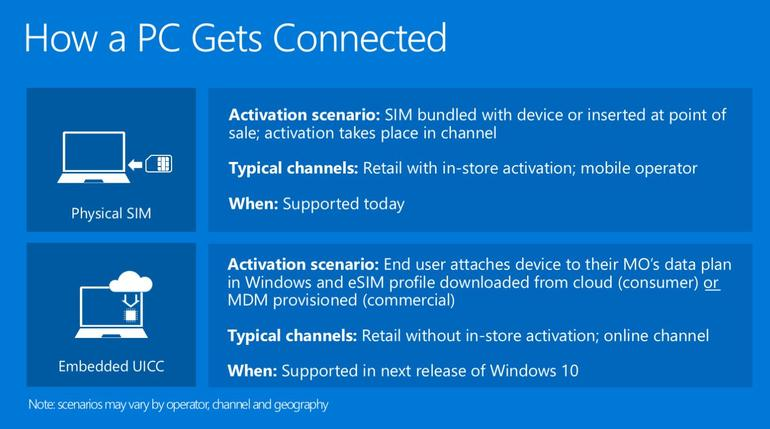 Supporto-eSIM-Windows-10