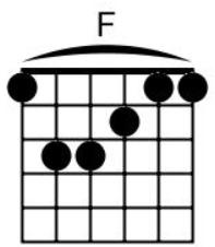 Cara Memainkan Kunci Gitar F