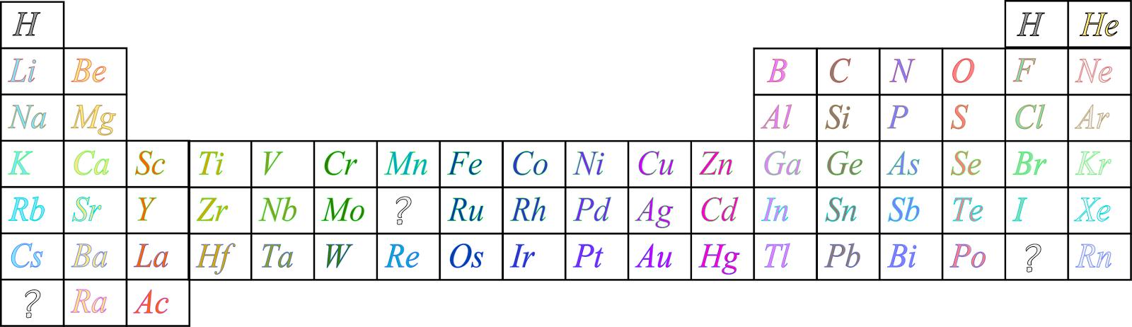 Ciencias de joseleg 2 historia de la tabla peridica pertenecan al grupo de los metales de transicin para la poca se pensaba que solo los lantnidos llegaban hasta el subnivel f de la tabla peridica urtaz Gallery