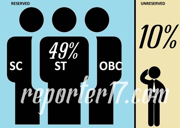 मोदी सरकार का फैसला, स्वर्ण जाति के लिए 10 प्रतिशत आरक्षण
