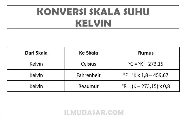 Konversi Skala Suhu Kelvin