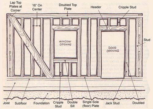 Shanty Boat: Cabin Wall Framing Finally