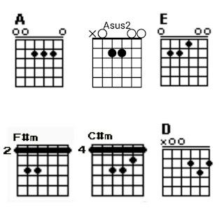 Chord gitar A, Asus2, E, F#m, C#m dan D