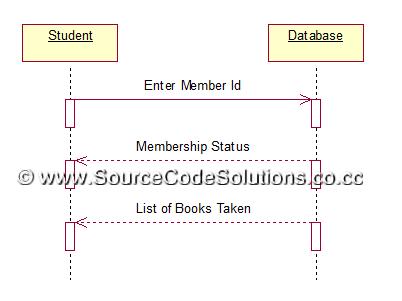 UML Diagrams for Book Bank Management System   CS1403-CASE