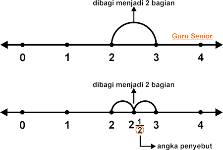 Cara menentukan letak pecahan pada garis bilangan contoh soal dan cara menentukan letak pecahan pada garis bilangan ccuart Gallery