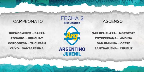 Resultados de la primera fecha del Campeonato Argentino #M18