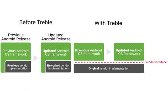 Project Treble Android update Environment