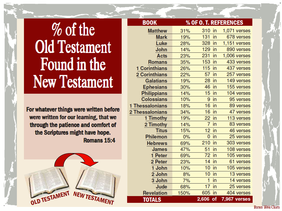 Spirit Of The Master The Old Testament Was Not Nailed To