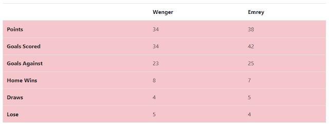Arsenal season 2017-18 vs 2018-19 First 19 games
