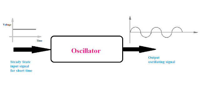 Oscillator input and output