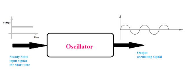 Oscillator input and output