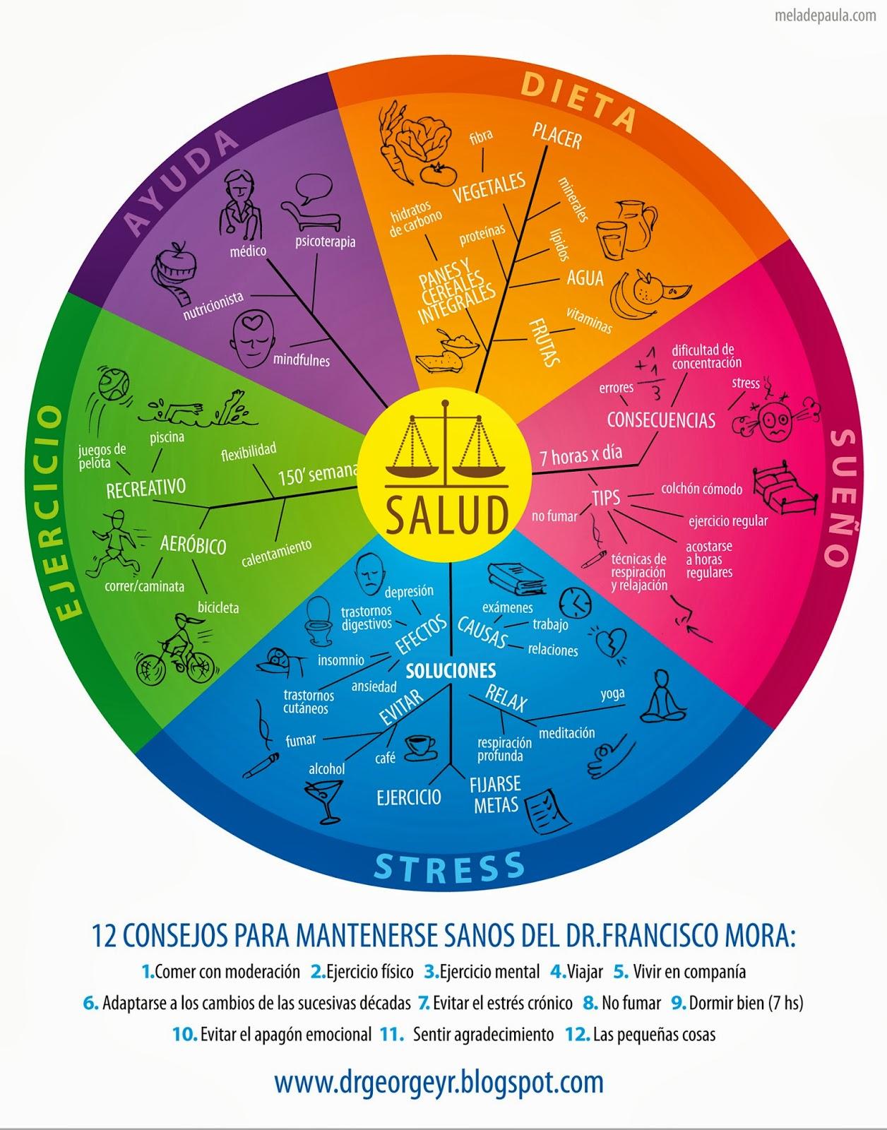 Dr. George Blog: La salud es un estado de equilibrio: Dr.Jorge de Paula