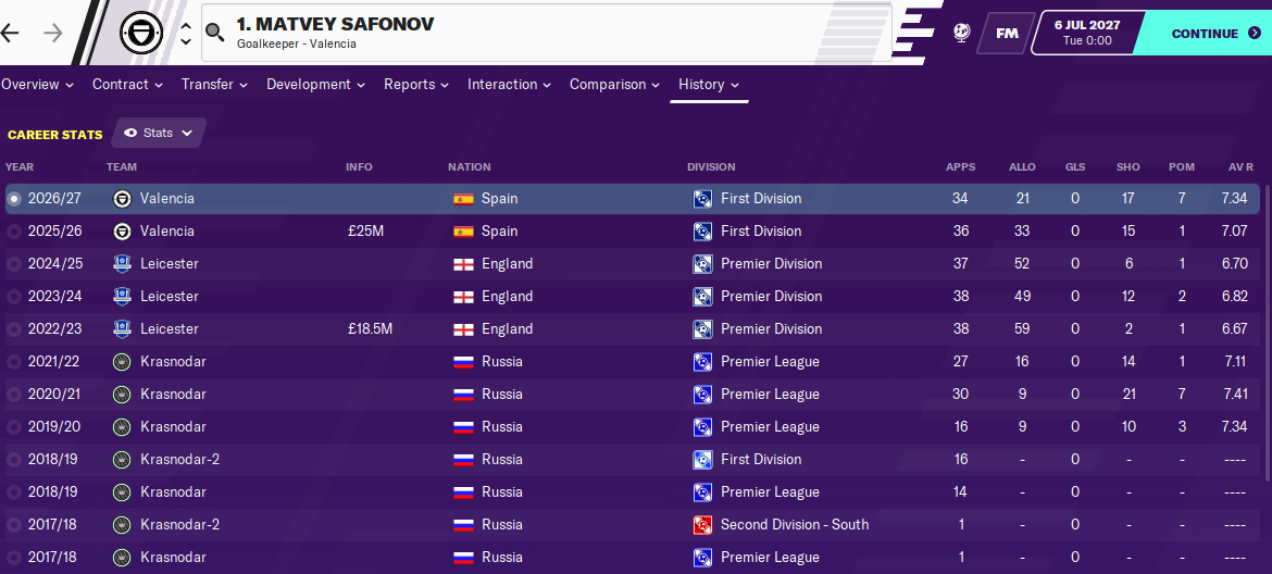Matvey Safonov: Career History until 2027
