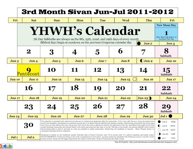 IAUA s True Lunar Solar Sabbath Calendar 3rd Month Sivan YHWH s Calendar June July 2011 2012