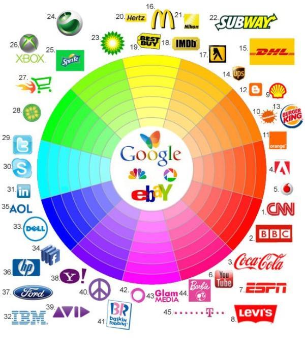 infografa sobre los colores y las marcas