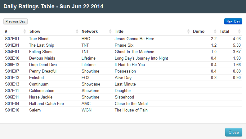 Final Adjusted TV Ratings for Sunday 22nd June 2014