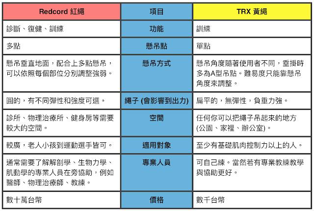 好痛痛 Redcord紅繩懸吊 vs TRX懸吊 功能 適用 人員 價格 比較表