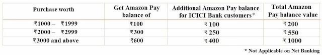 Amazon Super Value Day Cashback Table