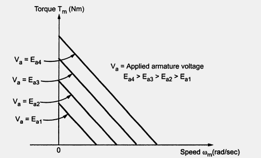 Speed Torque Characteristics Of Dc Servo Motor