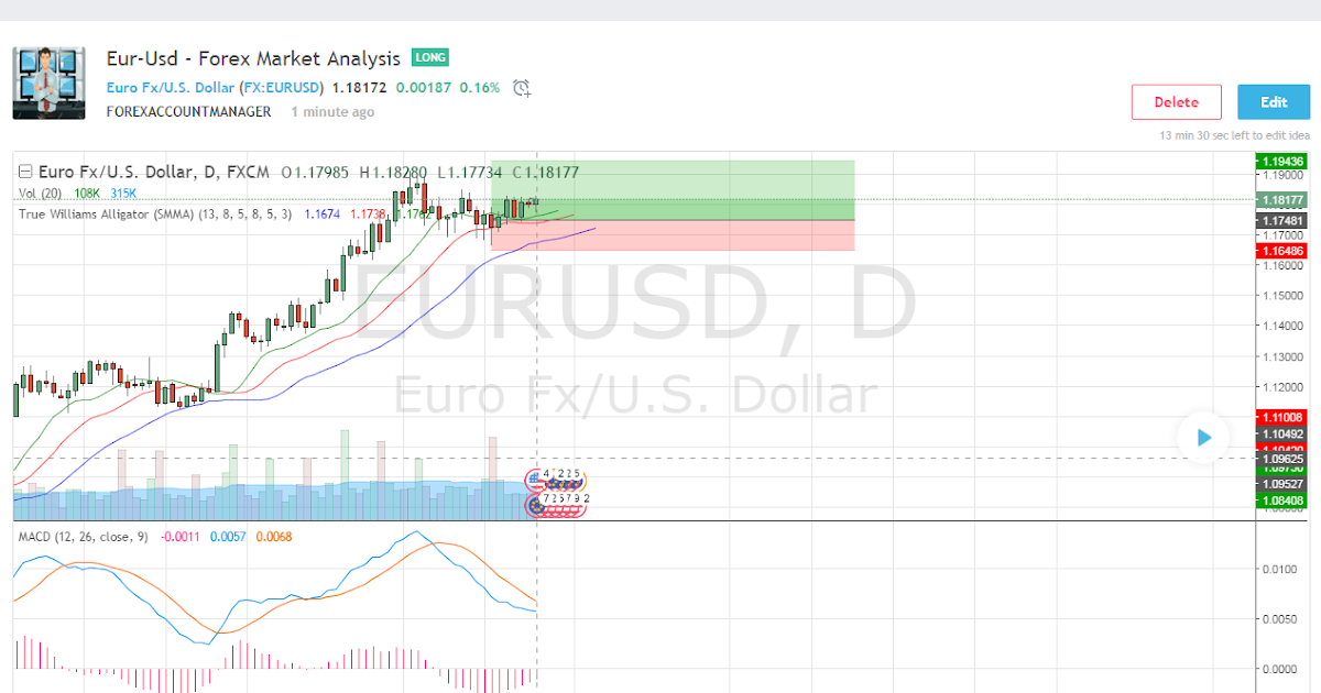 Forex analysis today eur usd