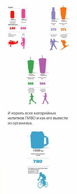 Калорийность напитков, то о чем мы забываем