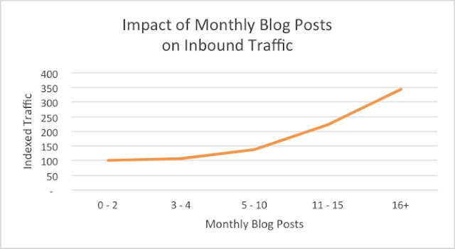 Impact Of Monthly Blog Posts