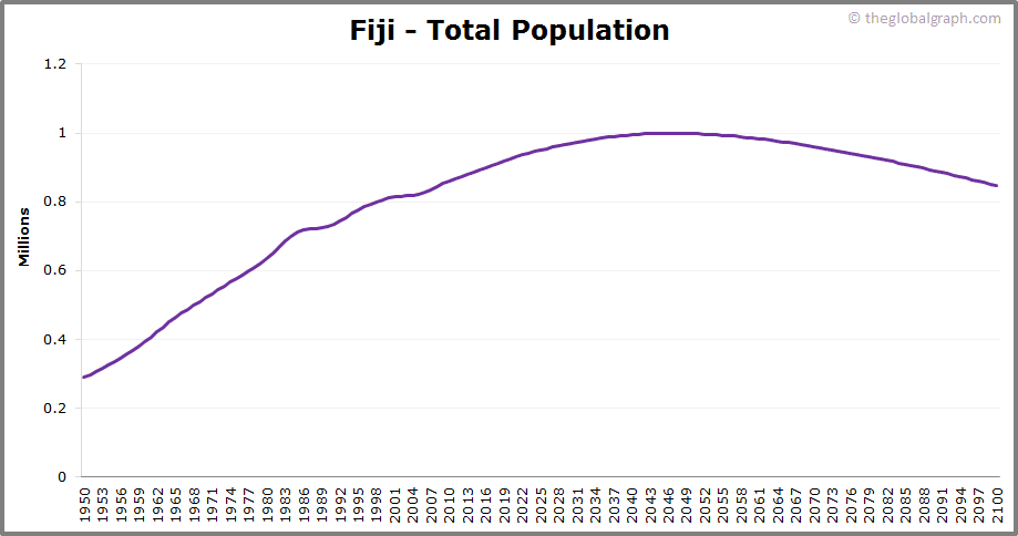 Fiji  Total Population Trend