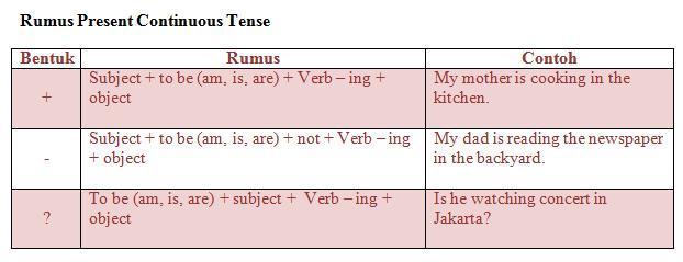 dan Contoh Kalimat Present Continous Tense Materi. Rumus, dan Contoh Kalimat Present Continous Tense