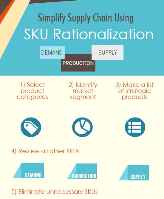 What is SKU, SKU Rationalization and SKU Optimization?