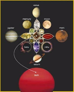 Planets and Vedic Astrology