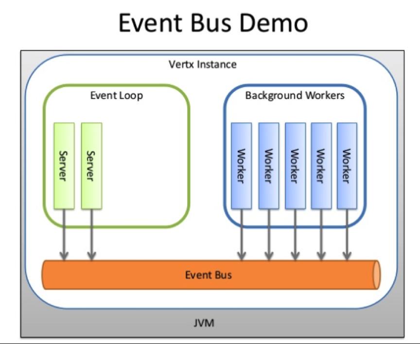 Rafael Salerno - DevOps Engineering: Vert x an event-driven