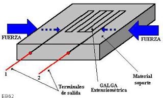 galgas extensiometricas