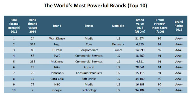 Source: Brand Finance. The World's Most Powerful Brands, top 10.
