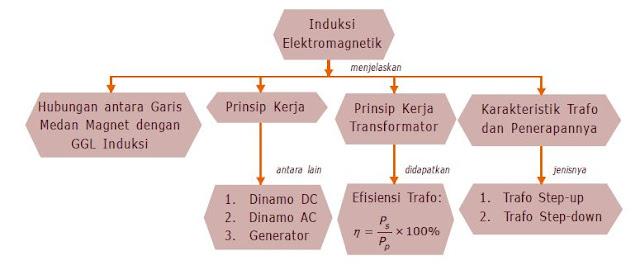 Pengertian Induksi Elektromagnetik