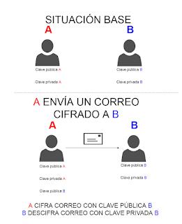 esquema_clave_publica_privada