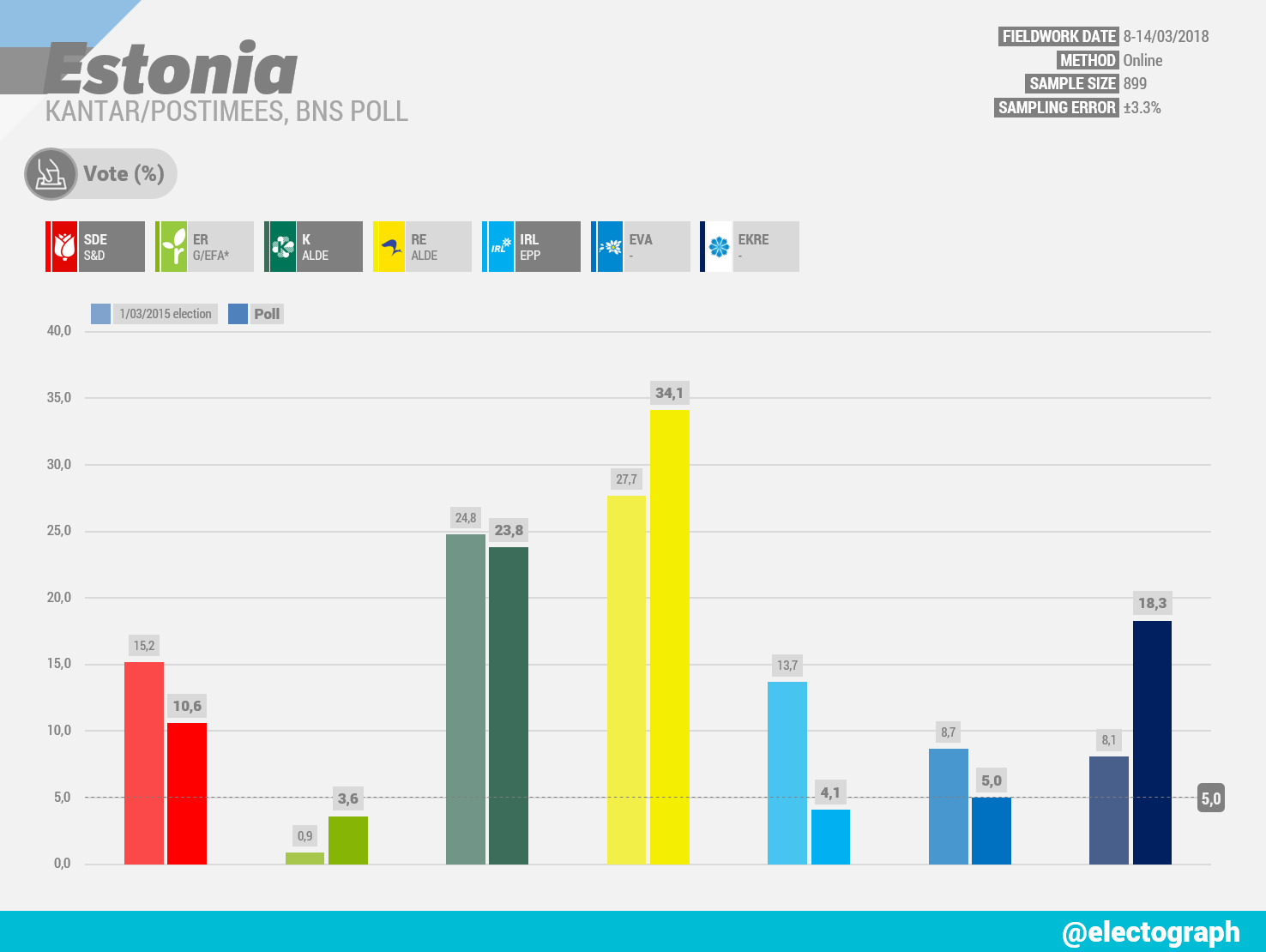 ESTONIA Kantar poll chart for Postimees and BNS, March 2018
