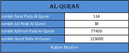Berikut adalah Jumlah Kalimah, Huruf, Dan Juz Pada Al-Quran