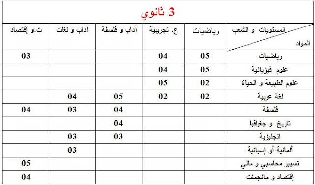 معاملات المواد ( الثالثة ثانوي جميع الشعب) الخاصة بإمتحان المستوى دورة ماي 2018