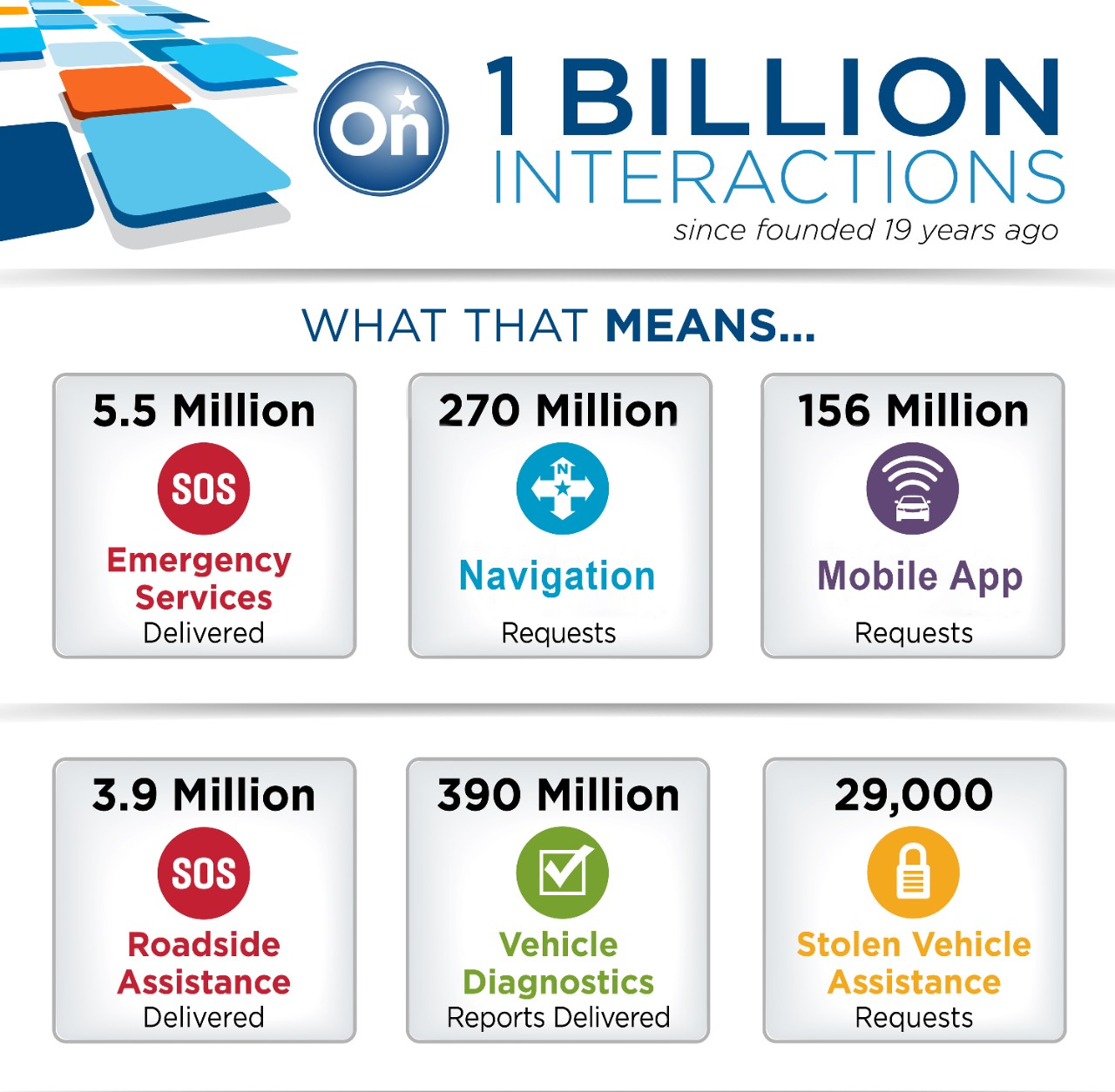 riwal888 blog new onstar reaches 1 billion customer interactions. Black Bedroom Furniture Sets. Home Design Ideas