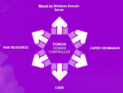 Fungsi Domain Controller